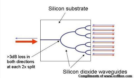 Planar Lightwave Circuit (PLC) Optical Splitter