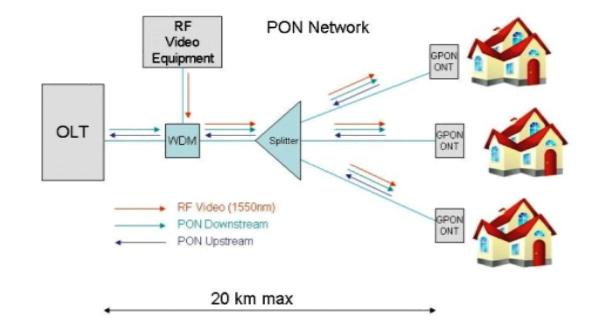 Splitter in GPON Network اسپلیتر ها در شبکه GPON