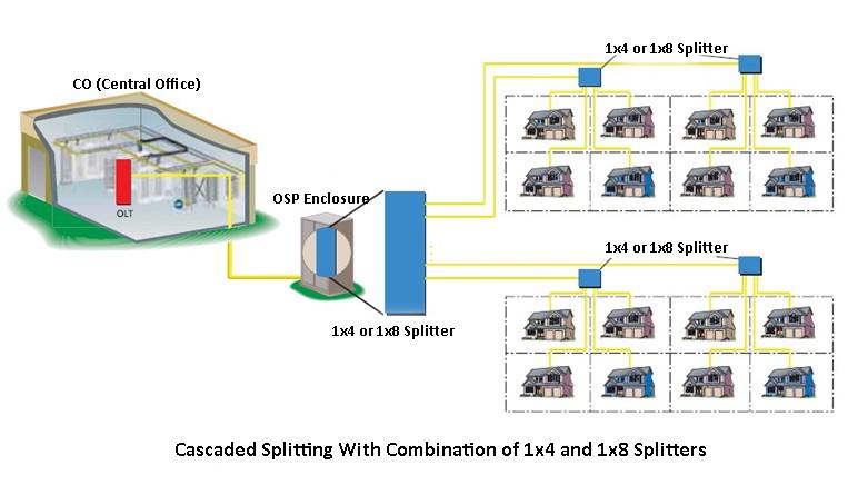 cascaded-optical-splitter-network-Diagram
