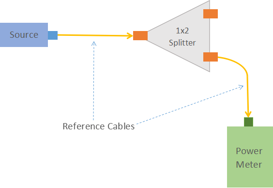 fiber optic splitter test