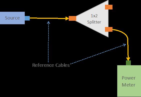 fiber optic splitter test