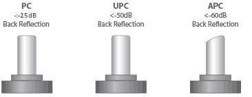 APC vs UPC