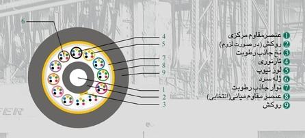 کابل فیبر نوری خشک کانالی OCUC
