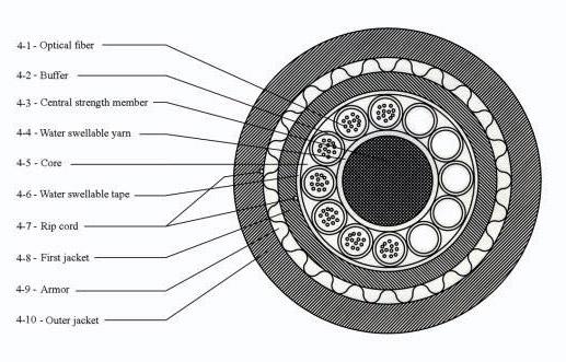 کابل فیبر نوری 12 کور خشک خاکی OBUC (OPTICAL BURIED UNFILLED CABLE)