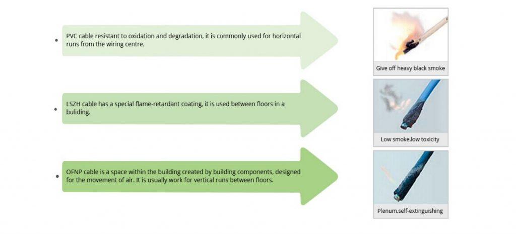تفاوت روکش کابل PVC LSZH OFNP